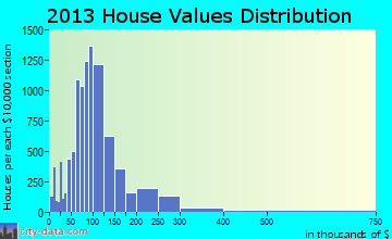 Owensboro home values distribution