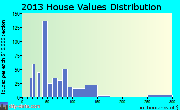 Pine Knot home values distribution