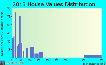 Phelps home values distribution