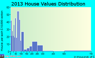 Prestonsburg home values distribution