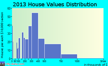 Prospect home values distribution