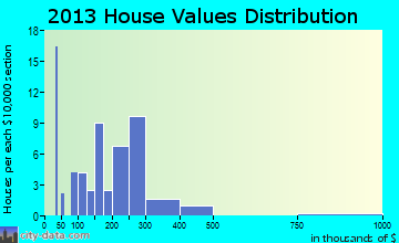 Gustavus home values distribution