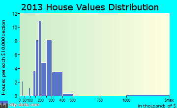Richlawn home values distribution