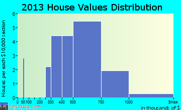 Rolling Fields home values distribution