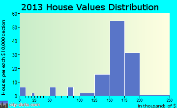 Rolling Hills home values distribution
