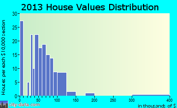 Sacramento home values distribution