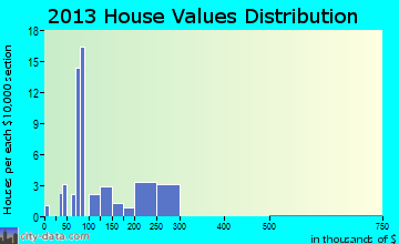 Sadieville home values distribution