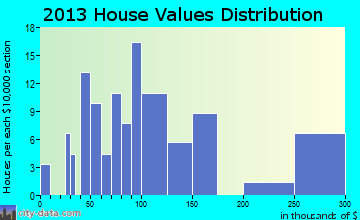 Science Hill home values distribution