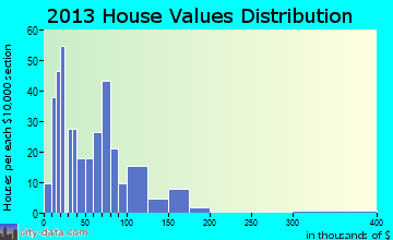 Sebree home values distribution