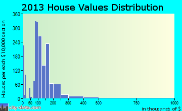 Shepherdsville home values distribution