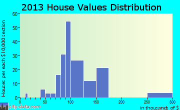Silver Grove home values distribution