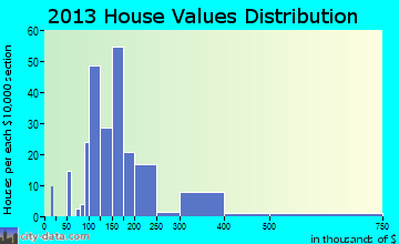 Simpsonville home values distribution