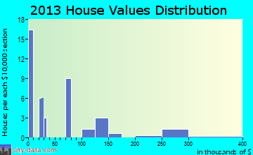 South Carrollton home values distribution
