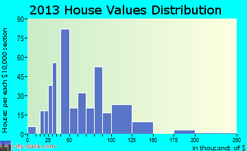 South Shore home values distribution