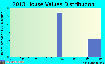 South Park View home values distribution