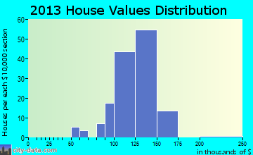 Springlee home values distribution