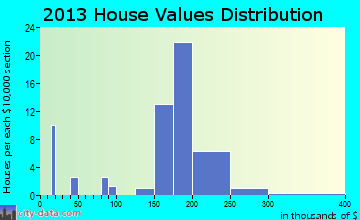 Spring Mill home values distribution
