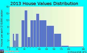 Trenton home values distribution