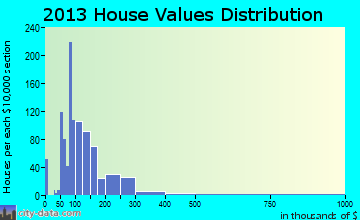 Vine Grove home values distribution