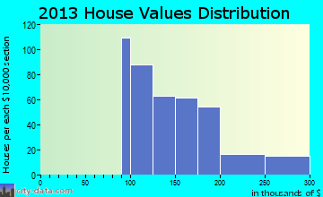 Walton home values distribution