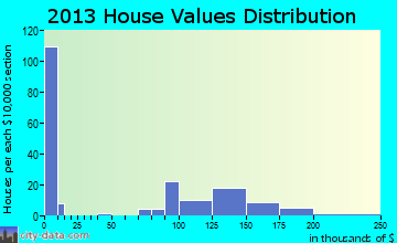 Watterson Park home values distribution