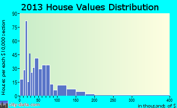 White Plains home values distribution