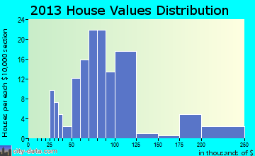 Whitesville home values distribution