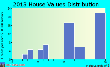 Worthville home values distribution