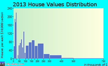 Page home values distribution
