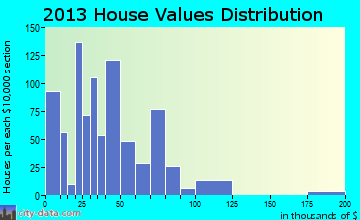 Tejay home values distribution