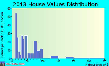 Bardwell home values distribution