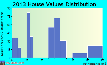 Annville home values distribution