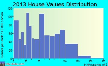 Center home values distribution