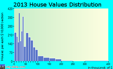 Waynesburg home values distribution