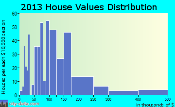 Pima home values distribution