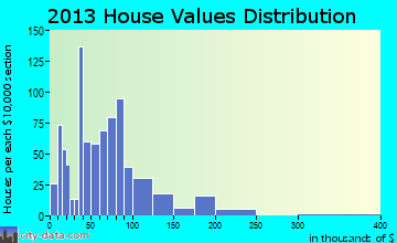 Buffalo home values distribution