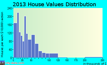 Emmalena home values distribution
