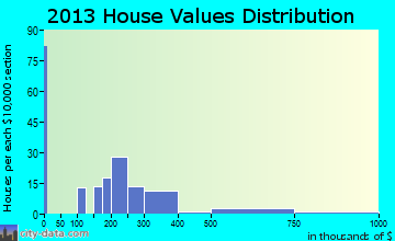Pine home values distribution