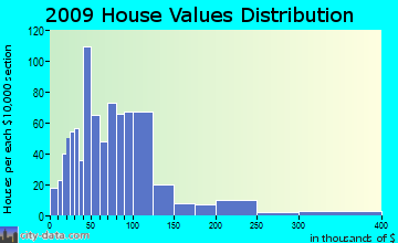 Hardyville home values distribution