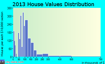 Picture Rocks home values distribution