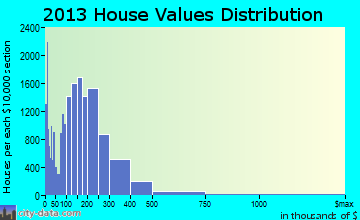 Peoria home values distribution