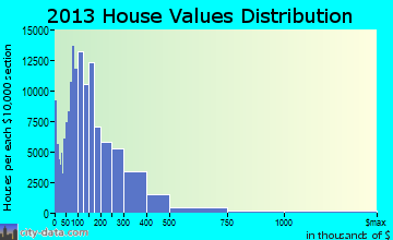 Phoenix home values distribution