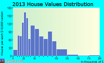 Sidney home values distribution