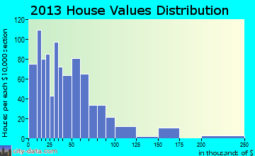 McCarr home values distribution
