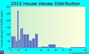Tygarts home values distribution