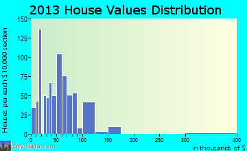Gresham home values distribution