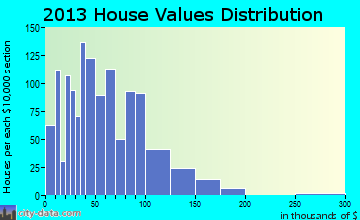 Millerstown home values distribution