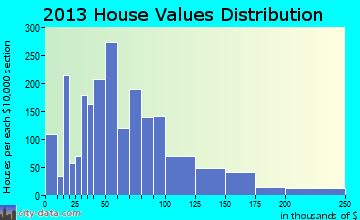 Symsonia home values distribution