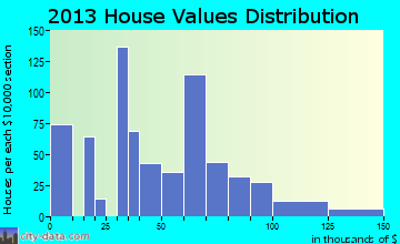 Pirtleville home values distribution