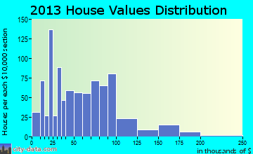 Fancy Farm home values distribution